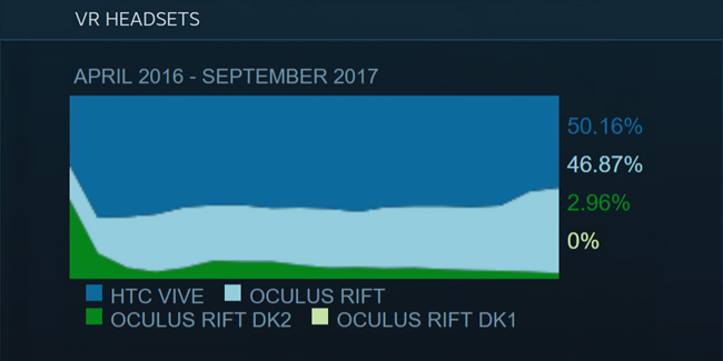 steam-survey-rift-vive-sept