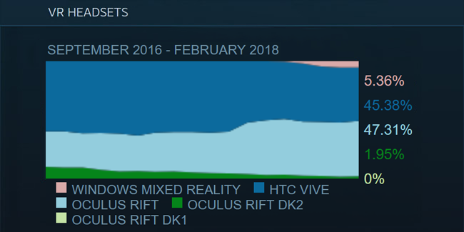 Steam Survey February 2018