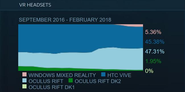 Steam Survey February 2018