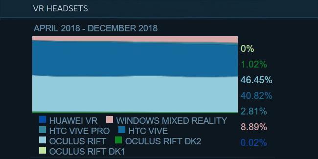 Steam Survey - December 2018