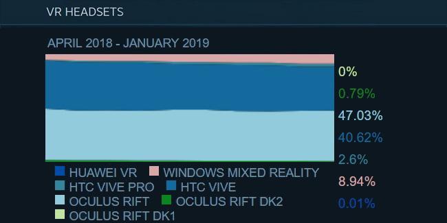 Steam Hardware January 2019