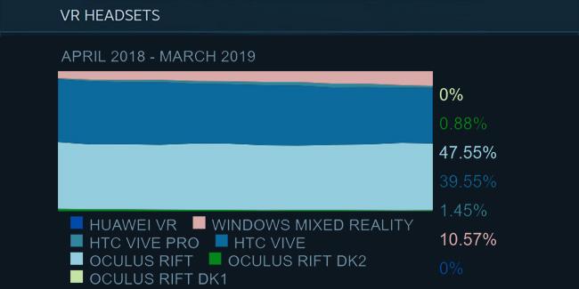 Steam Hardware March 2019