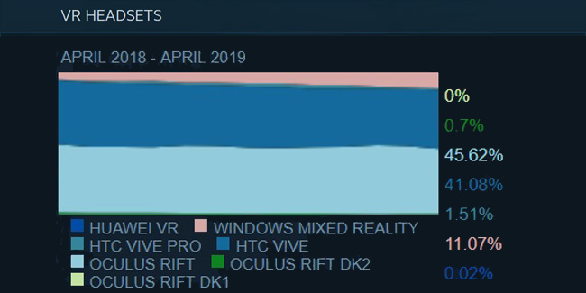 Steam Hardware April 2019