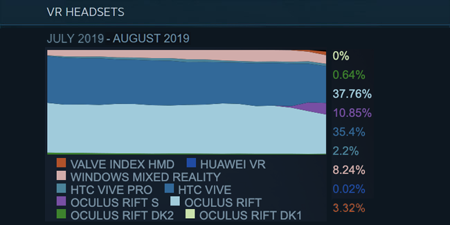 steam survey august 2019